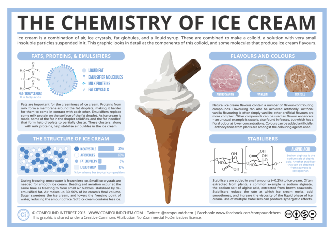 Ice-Cream-Chemistry